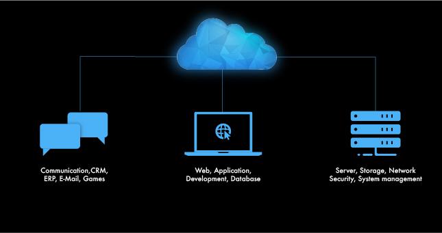 cloud-computing-service-altorumleren